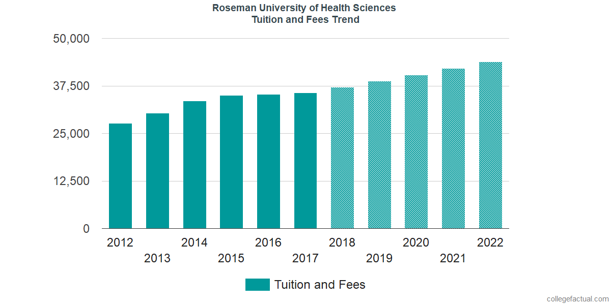 Tuition and Fees Trends at Roseman University of Health Sciences