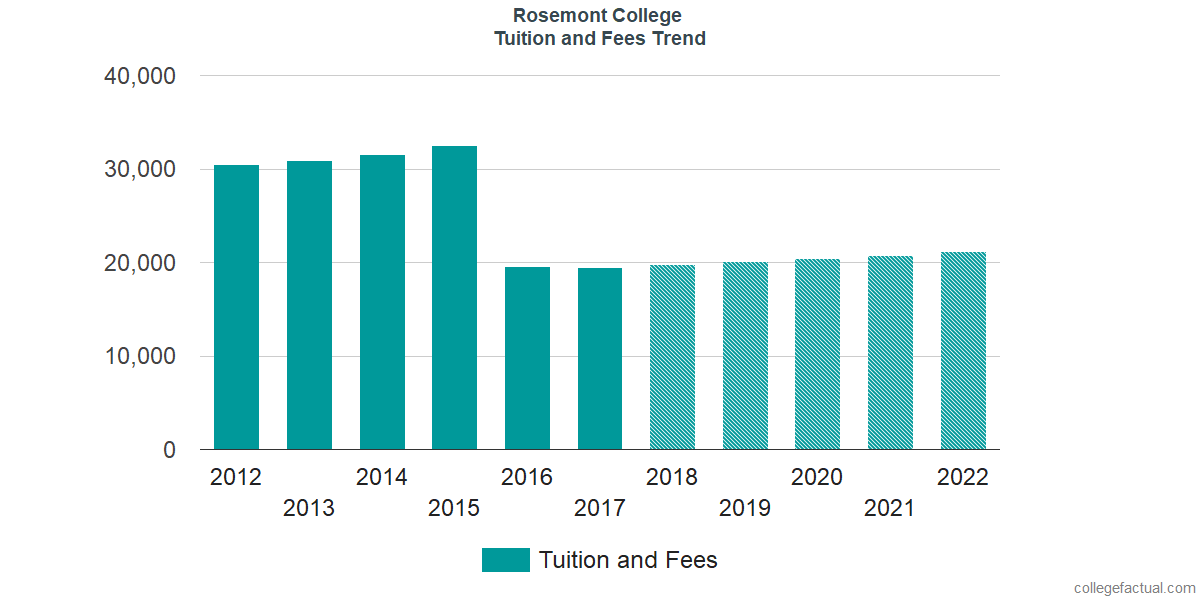 Tuition and Fees Trends at Rosemont College
