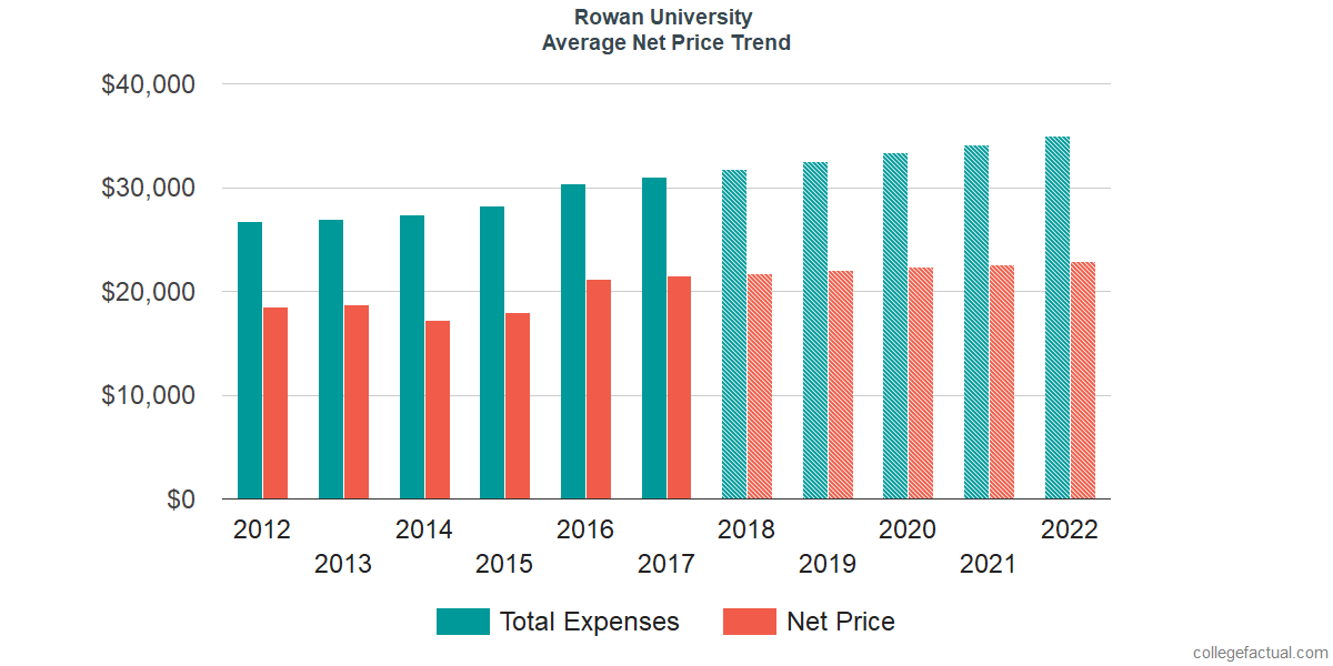 Net Price Trends at Rowan University