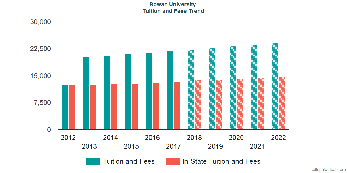 Tuition and Fees Trends at Rowan University