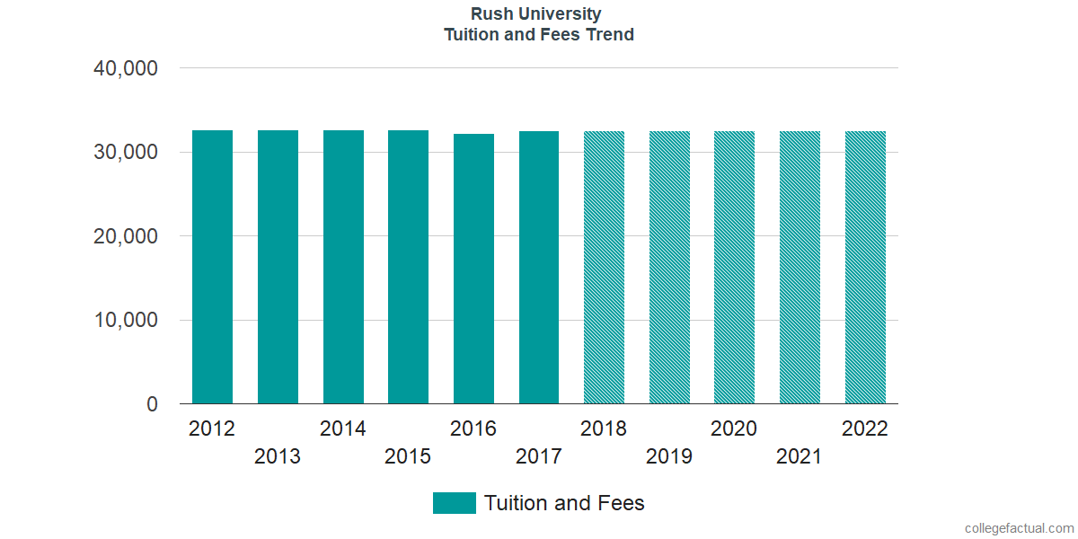 Tuition and Fees Trends at Rush University