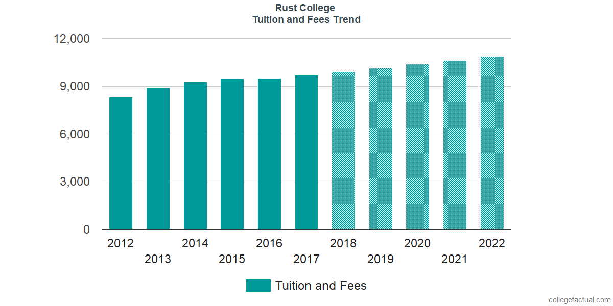 Tuition and Fees Trends at Rust College