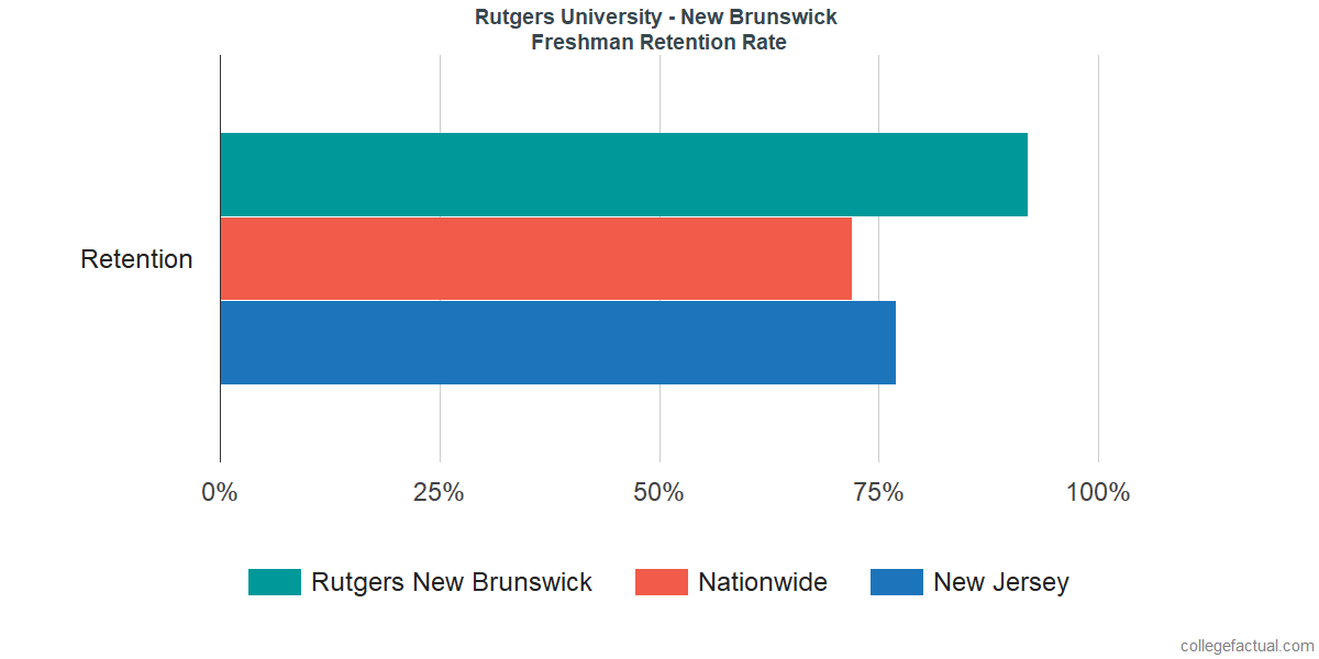Rutgers University - New Brunswick Graduation Rate