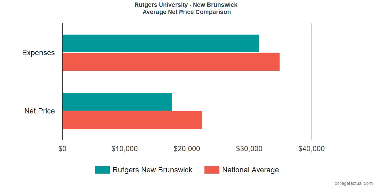 Net Price Comparisons at Rutgers University - New Brunswick