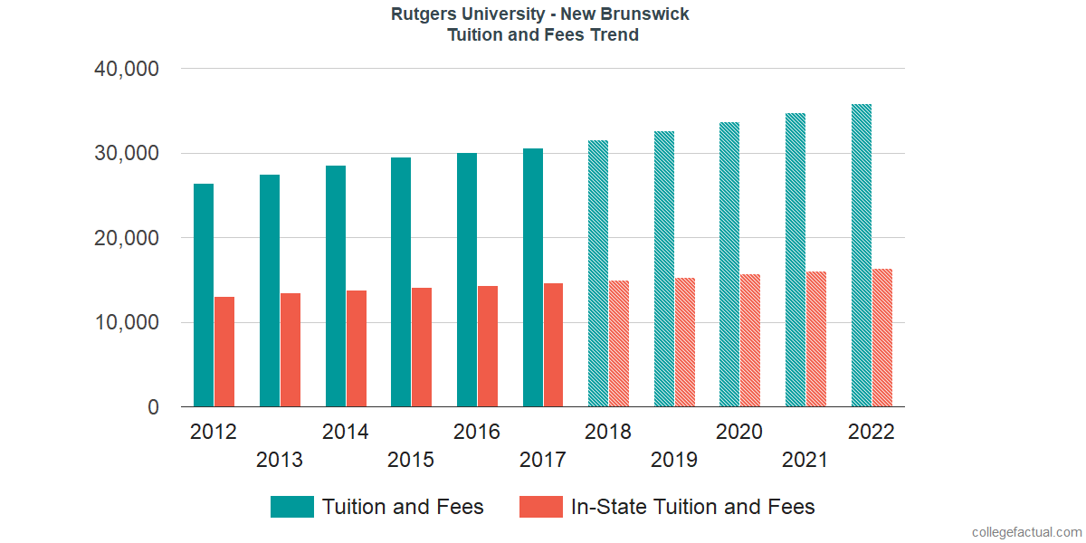 Tuition and Fees Trends at Rutgers University - New Brunswick