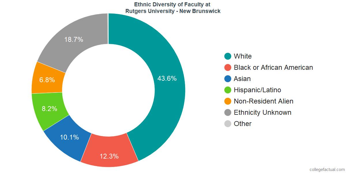 Ethnic Diversity of Faculty at Rutgers University - New Brunswick