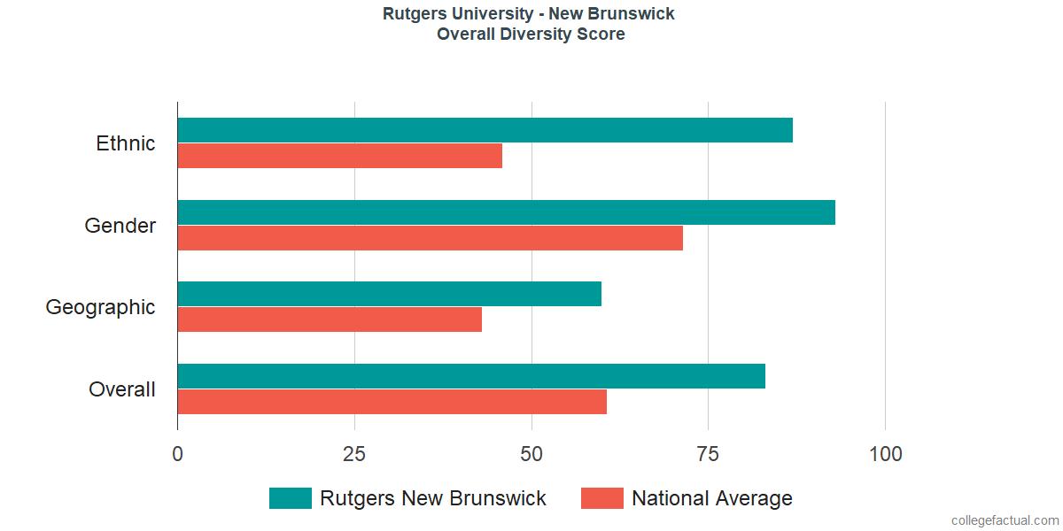 Overall Diversity at Rutgers University - New Brunswick