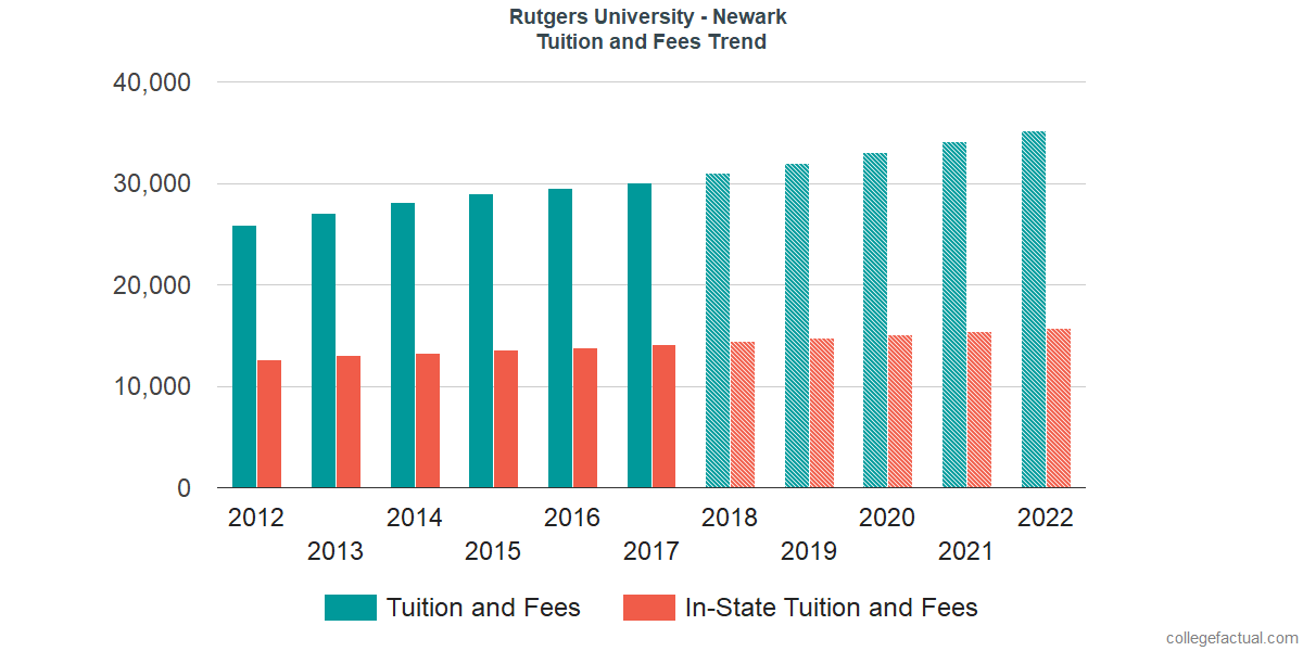 Tuition and Fees Trends at Rutgers University - Newark