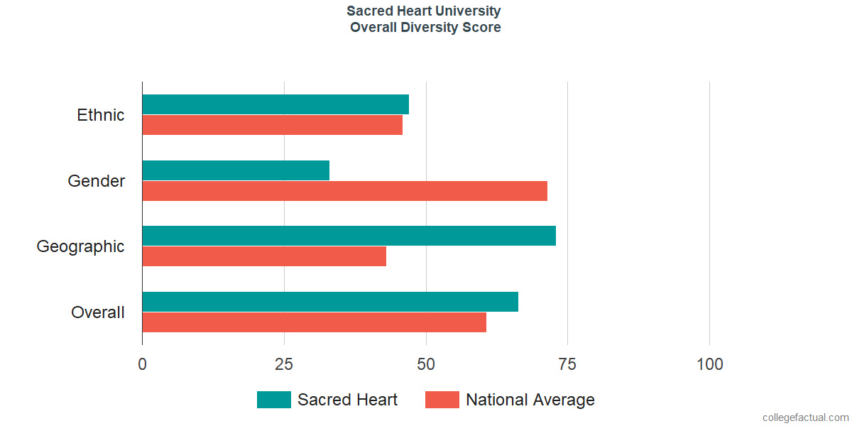 Overall Diversity at Sacred Heart University