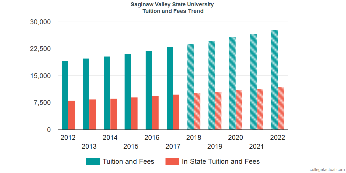 Tuition and Fees Trends at Saginaw Valley State University