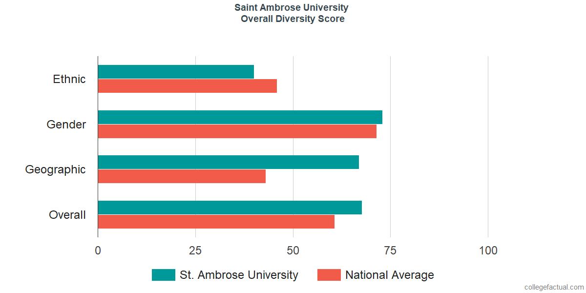 Overall Diversity at Saint Ambrose University