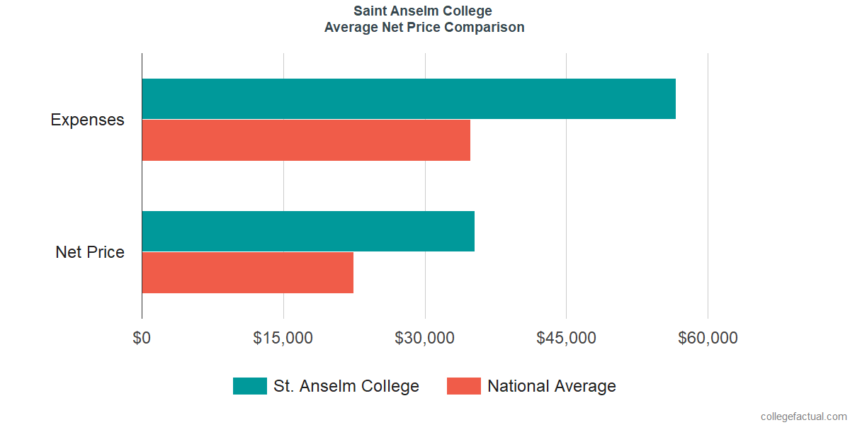 Net Price Comparisons at Saint Anselm College