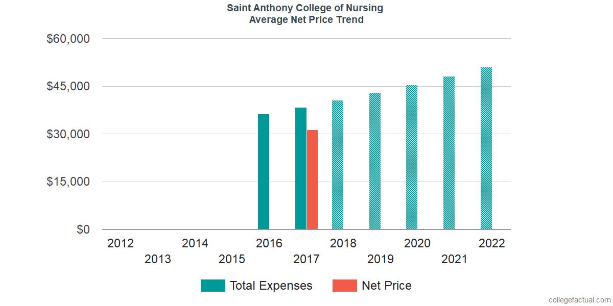 Average Net Price at Saint Anthony College of Nursing