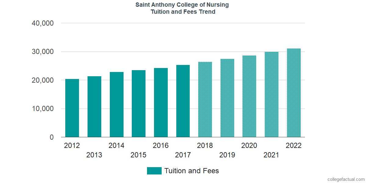 Tuition and Fees Trends at Saint Anthony College of Nursing