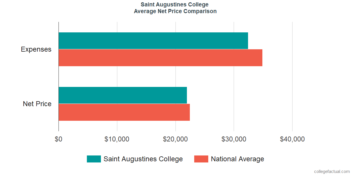 Net Price Comparisons at Saint Augustine's University