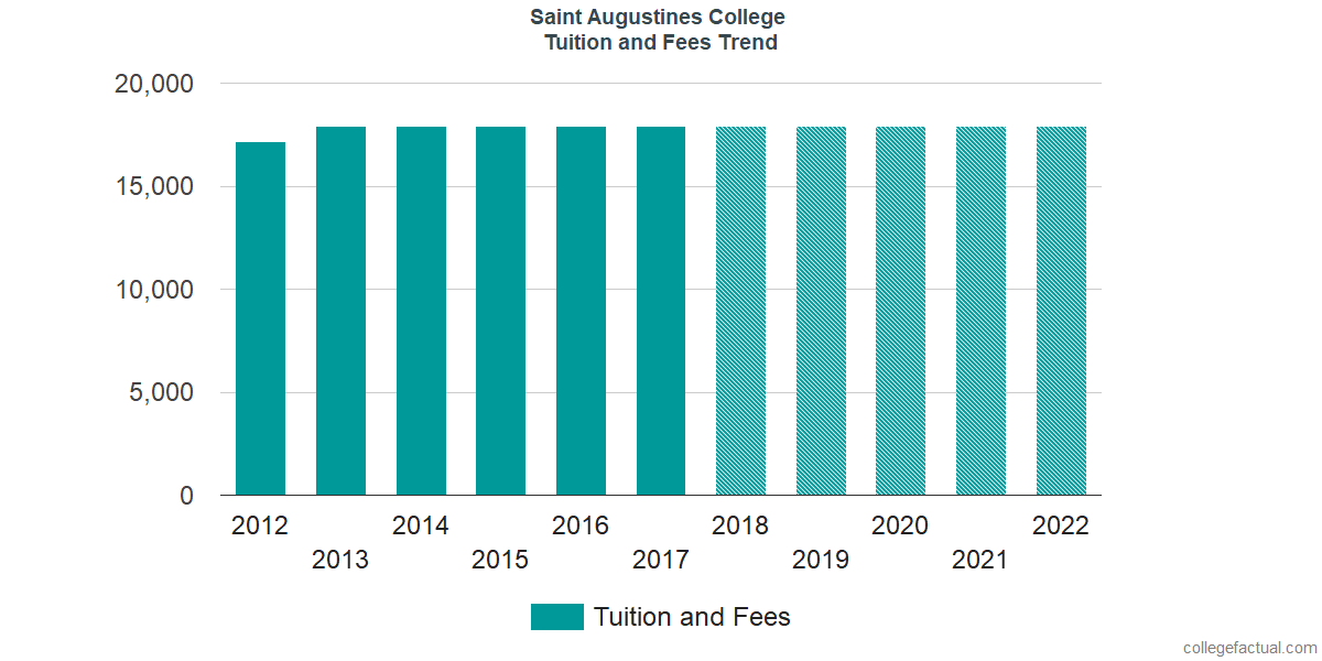 Tuition and Fees Trends at Saint Augustine's University