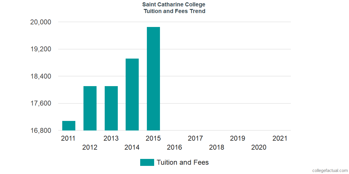 increasing tuition and fees issue Participation rates in higher education in england from 2005/06 to 2015/16, showing the drop and rebound in entry rates following to the increase in tuition fees for students starting in 2011/12 in england, tuition fees are capped at £9,250 a year for uk and eu students, with around 76% of all institutions charging the full amount in 2015-16.
