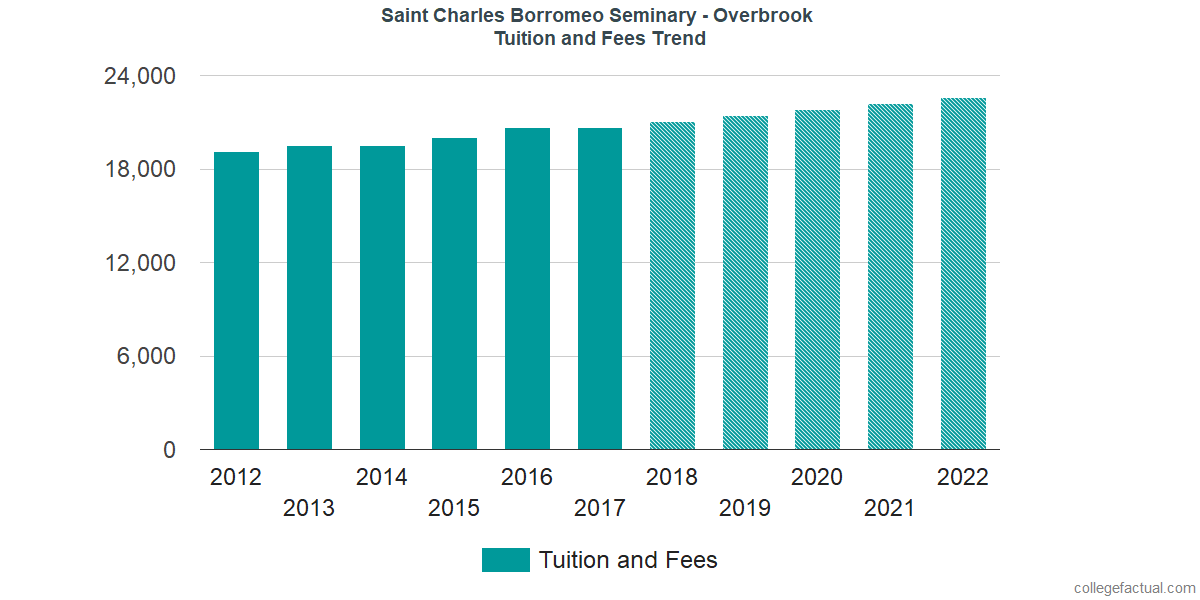 Tuition and Fees Trends at Saint Charles Borromeo Seminary - Overbrook