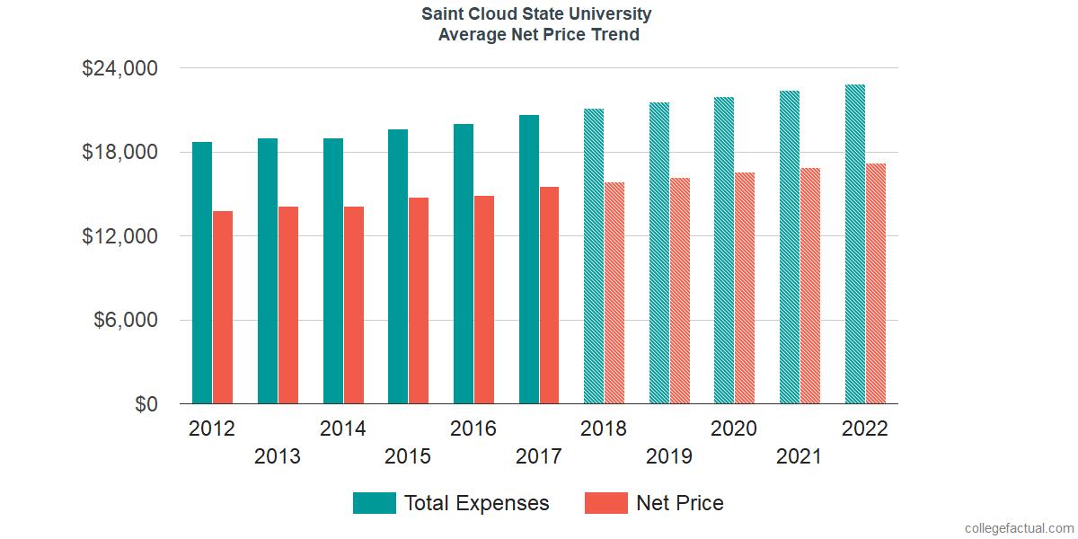 Net Price Trends at Saint Cloud State University