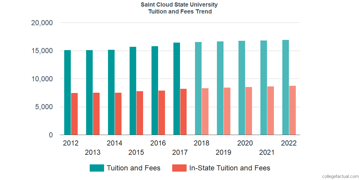 Tuition and Fees Trends at Saint Cloud State University