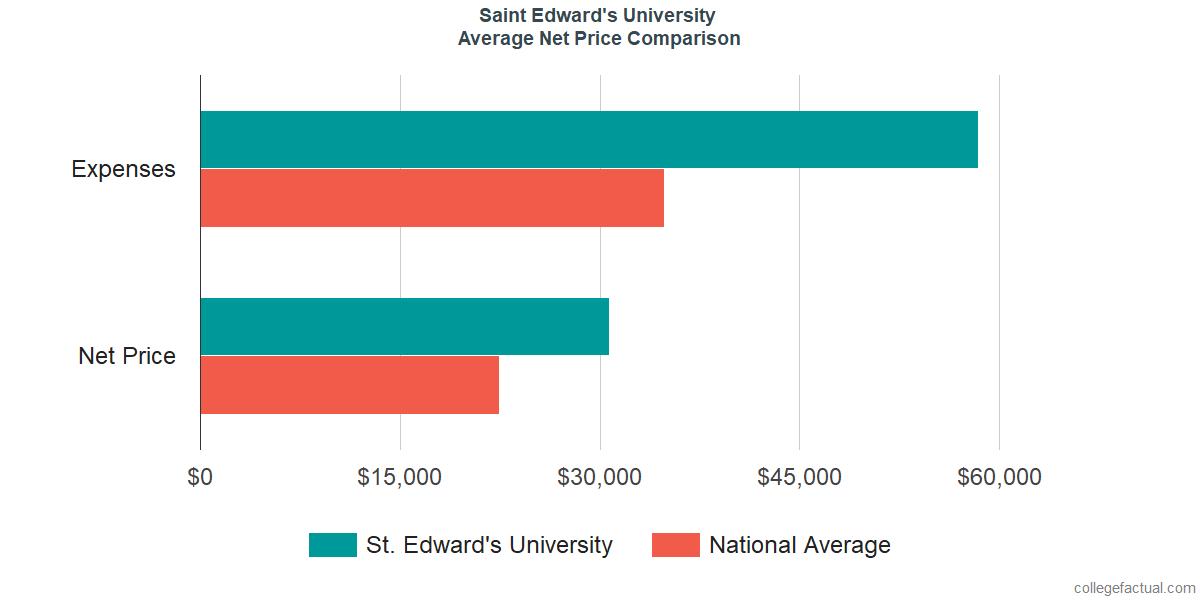 Net Price Comparisons at Saint Edward's University