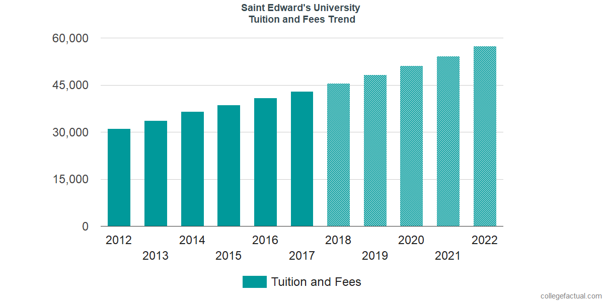 Tuition and Fees Trends at Saint Edward's University