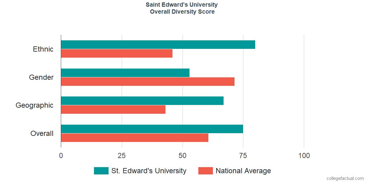 Overall Diversity at Saint Edward's University