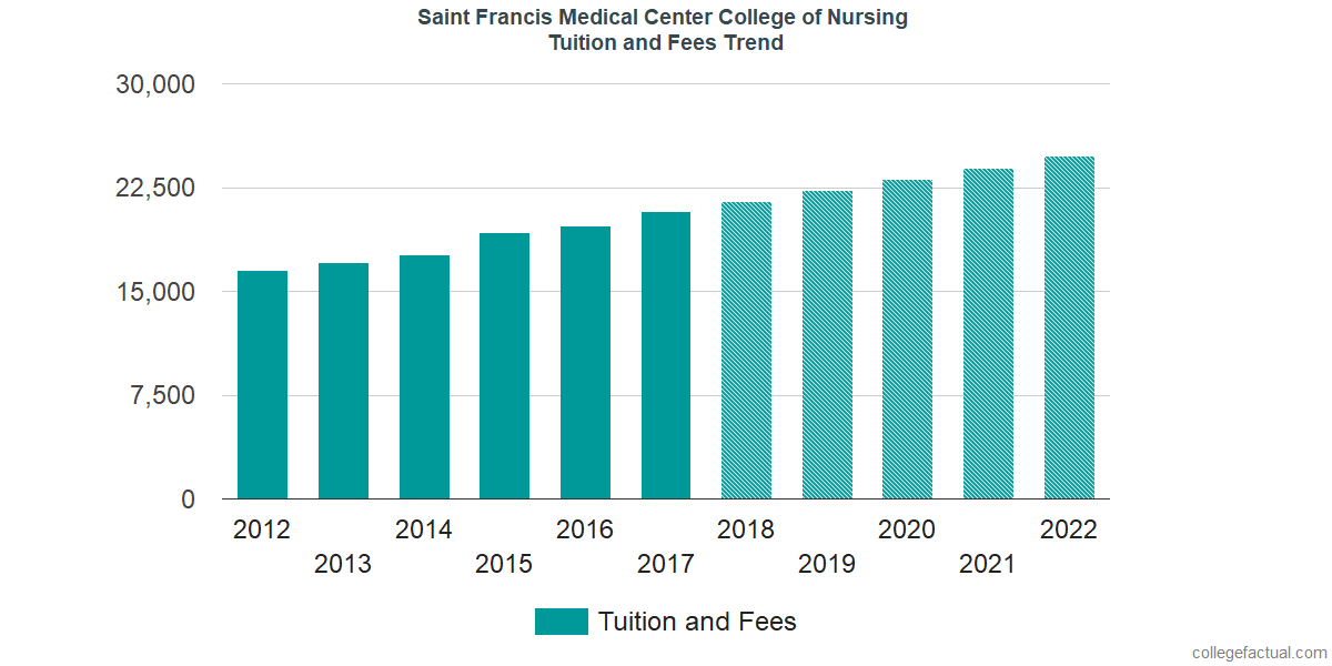 Tuition and Fees Trends at Saint Francis Medical Center College of Nursing