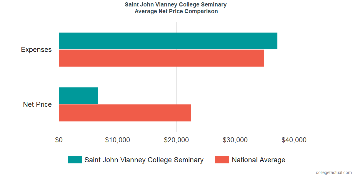 Net Price Comparisons at Saint John Vianney College Seminary