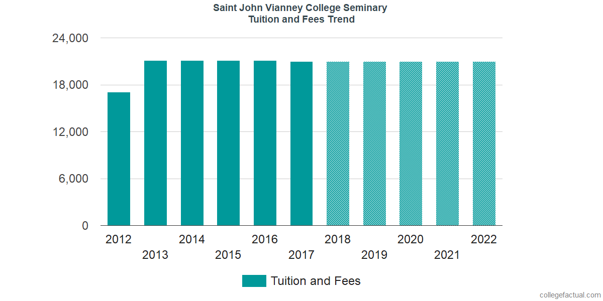 Tuition and Fees Trends at Saint John Vianney College Seminary