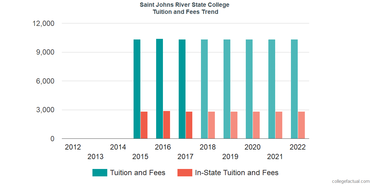 Tuition and Fees Trends at Saint Johns River State College