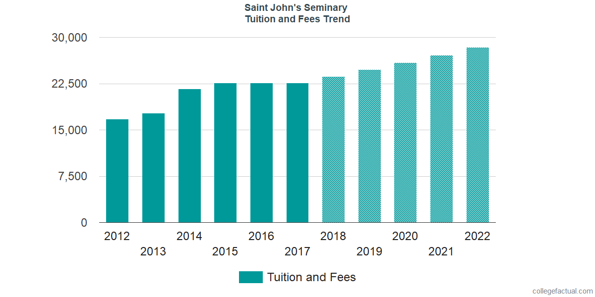 Tuition and Fees Trends at Saint John's Seminary