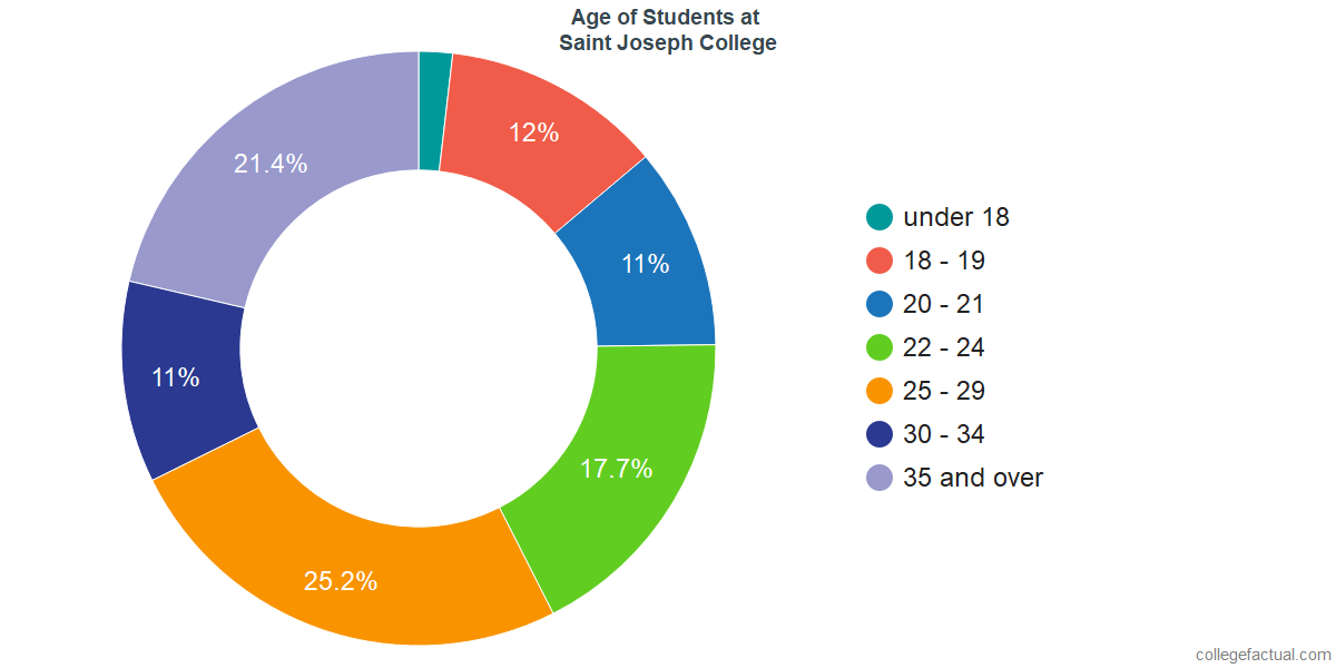 Age of Undergraduates at University of Saint Joseph