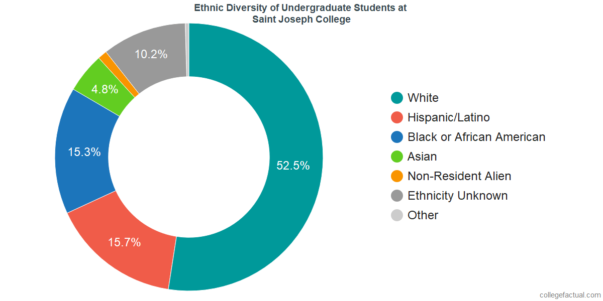 Ethnic Diversity of Undergraduates at University of Saint Joseph