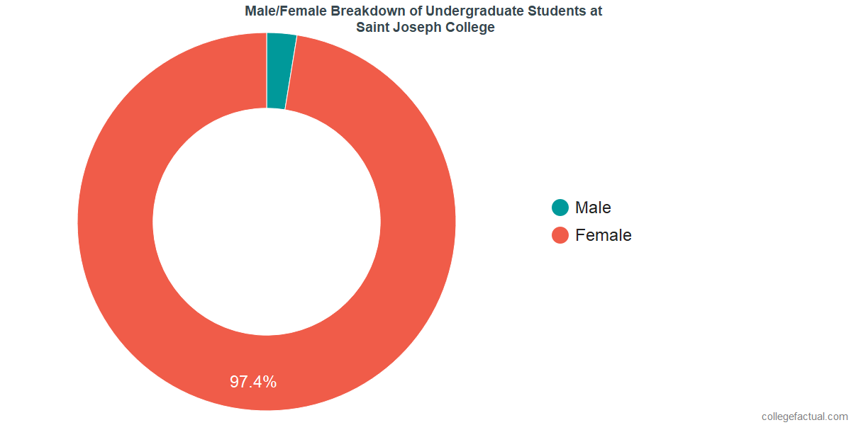 Male/Female Diversity of Undergraduates at University of Saint Joseph