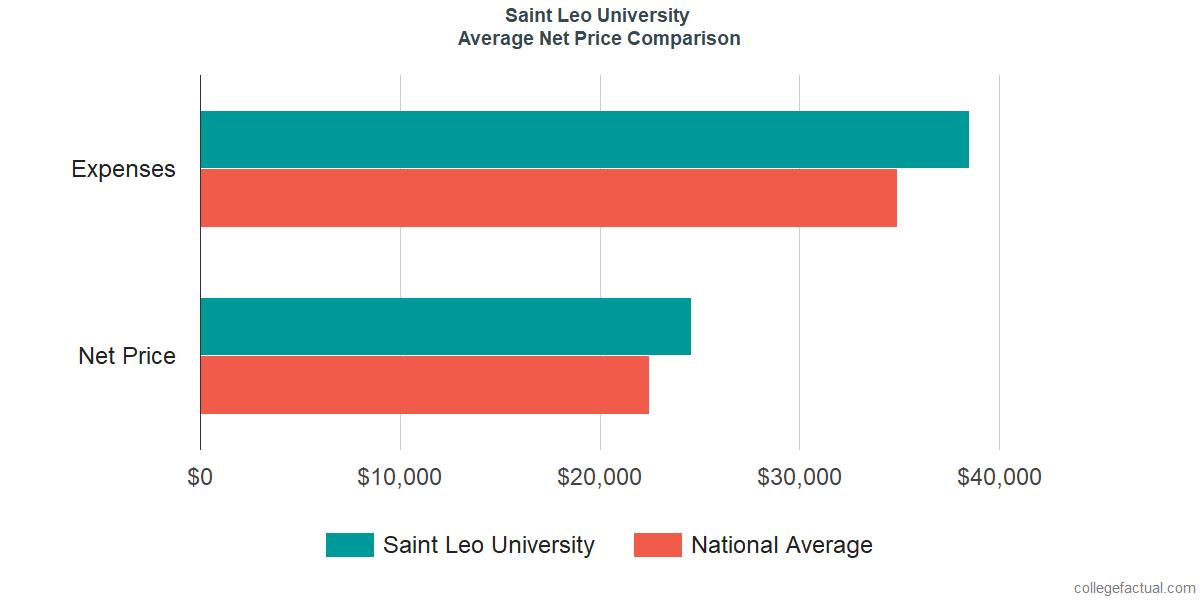 Net Price Comparisons at Saint Leo University