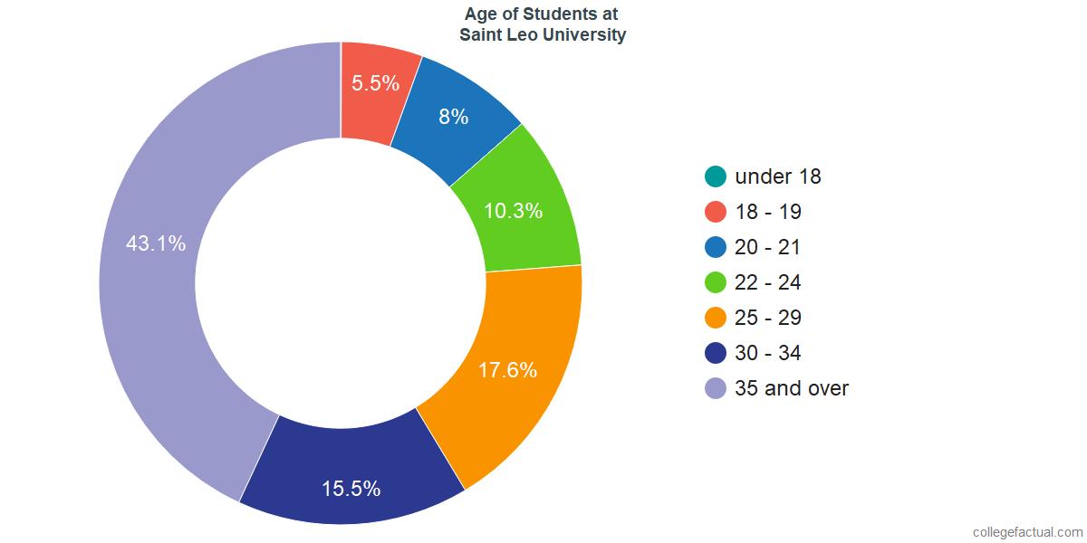 Age of Undergraduates at Saint Leo University