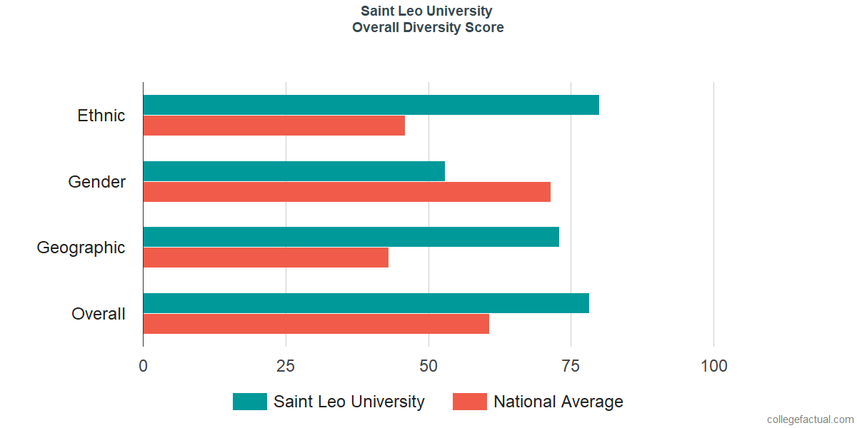 Overall Diversity at Saint Leo University