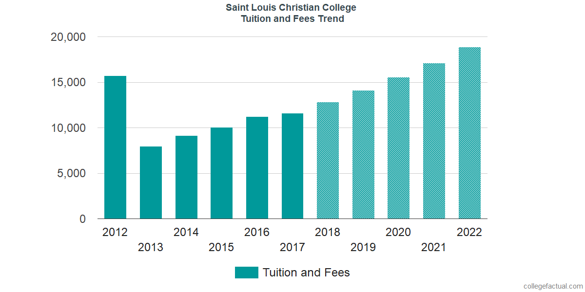 Tuition and Fees Trends at Saint Louis Christian College
