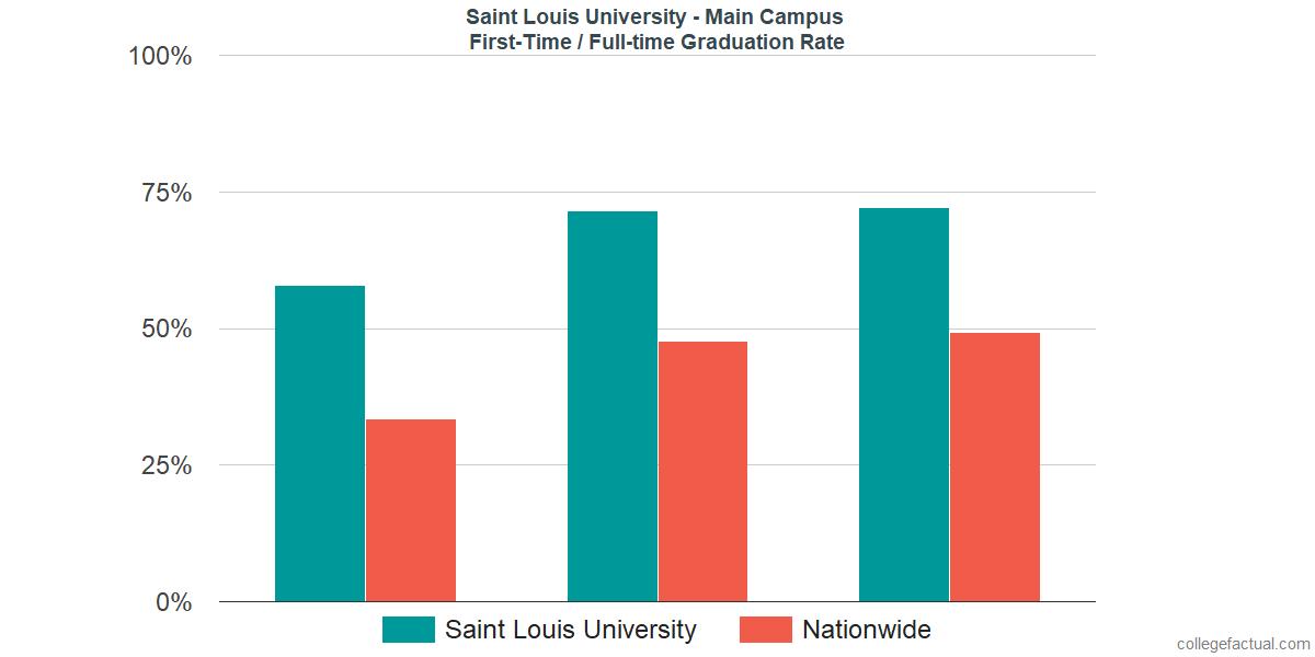 Saint Louis University Graduation Rate & Retention Rate
