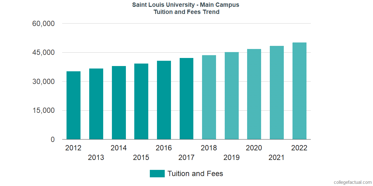 Tuition and Fees Trends at Saint Louis University
