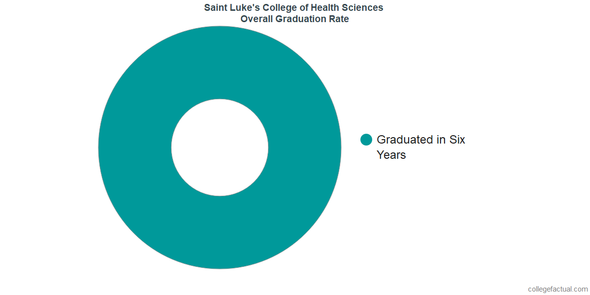 Overall Graduation Rates At Saint Luke S College Of Health Sciences