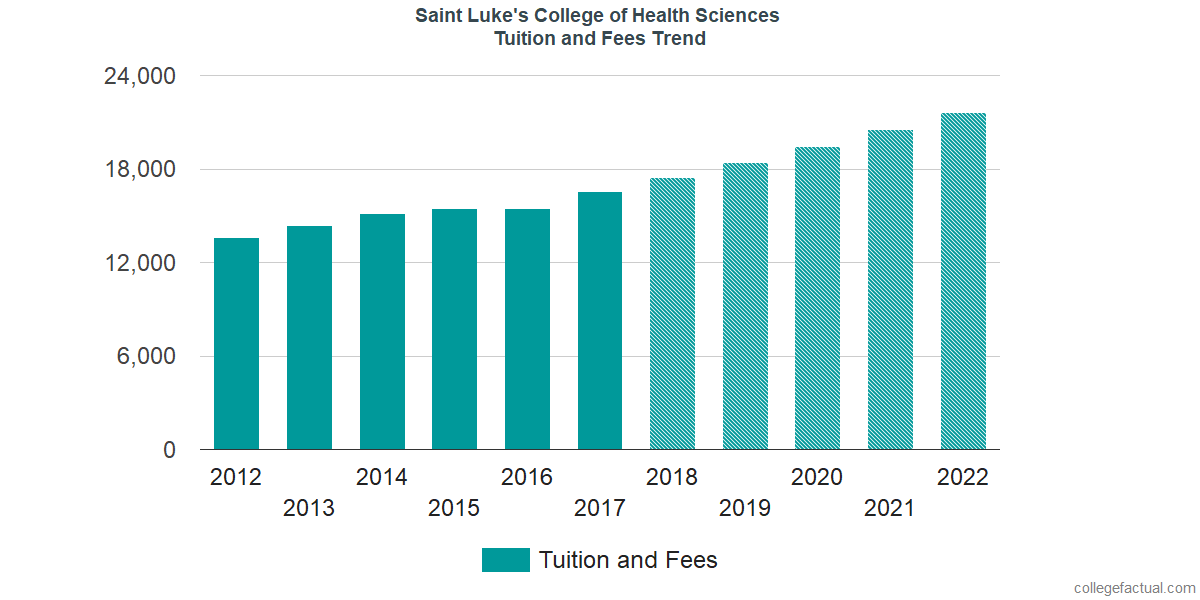 Saint Luke S College Of Health Sciences Tuition And Fees Comparison