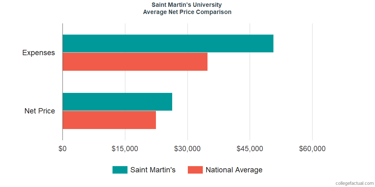 Net Price Comparisons at Saint Martin's University