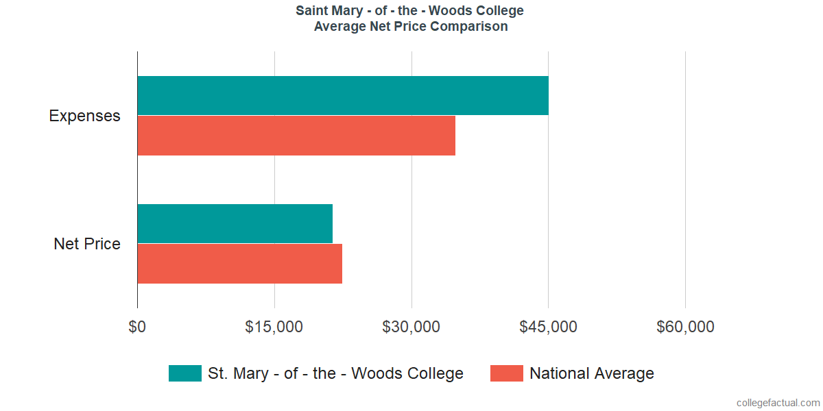 Net Price Comparisons at Saint Mary - of - the - Woods College