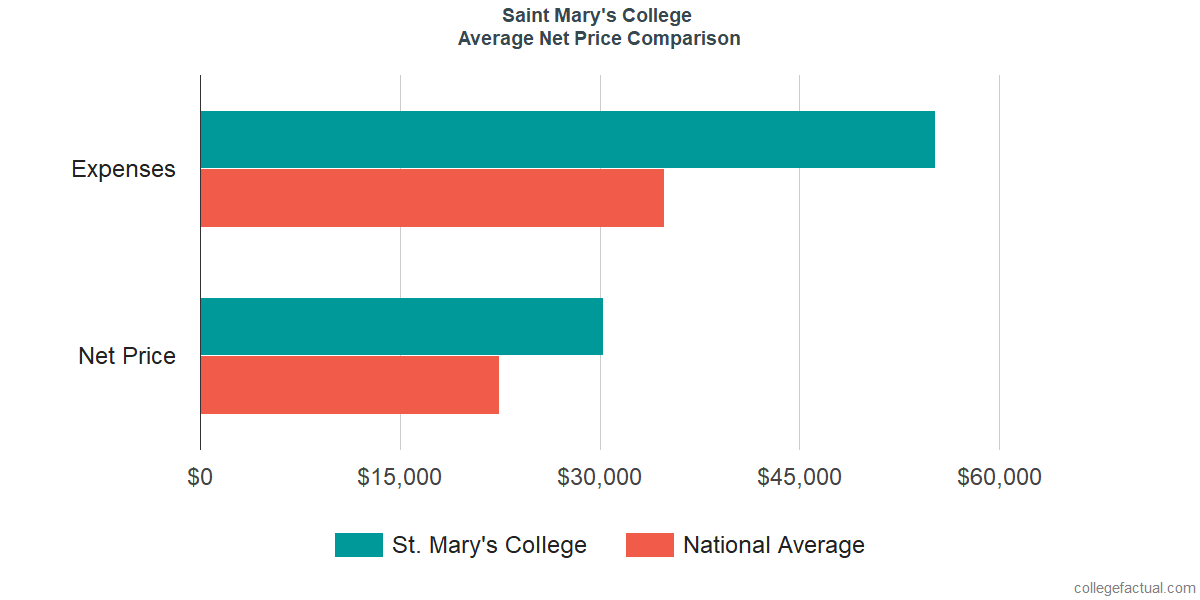 Net Price Comparisons at Saint Mary's College