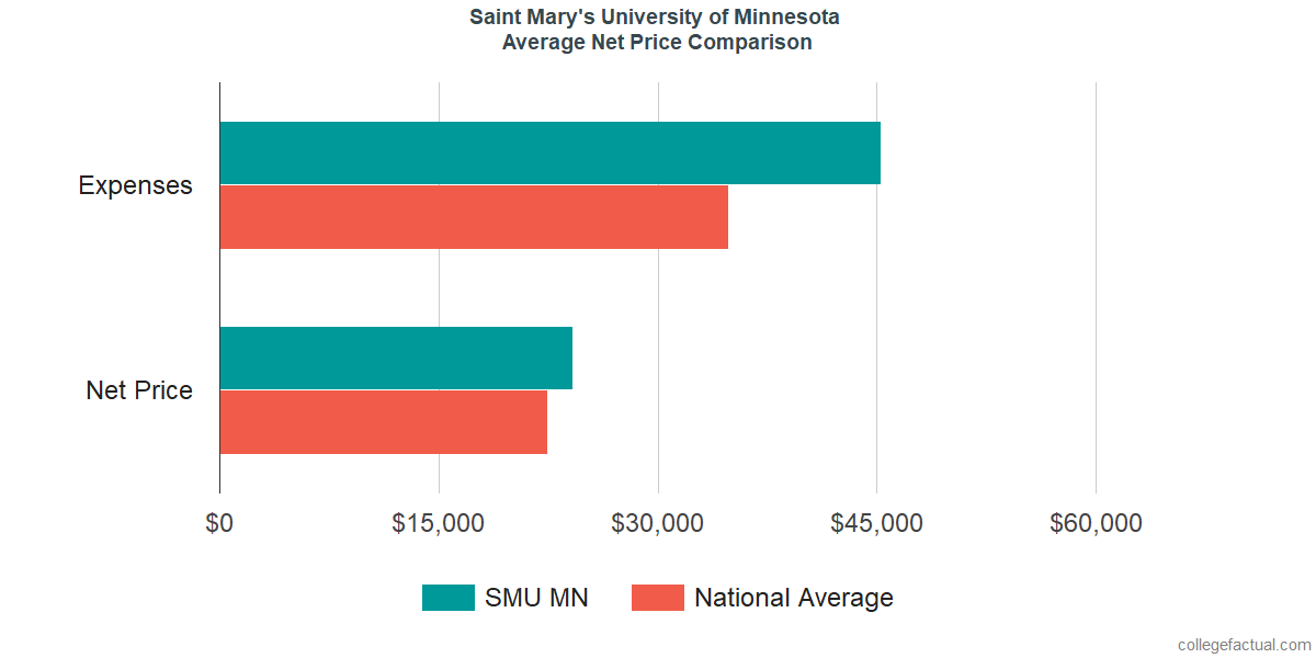 Net Price Comparisons at Saint Mary's University of Minnesota