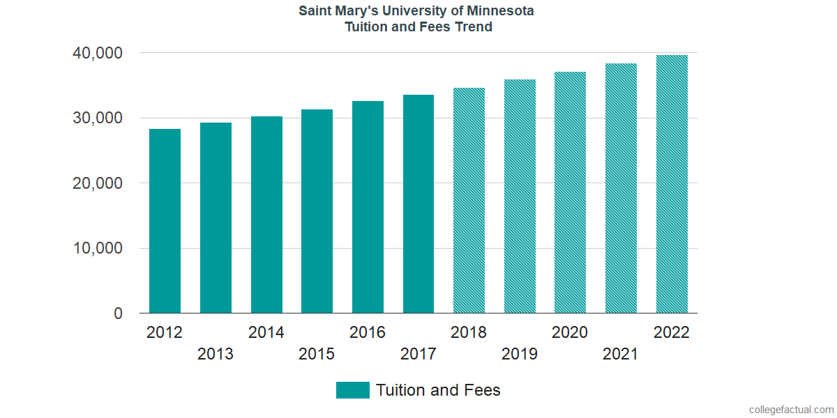 Tuition and Fees Trends at Saint Mary's University of Minnesota