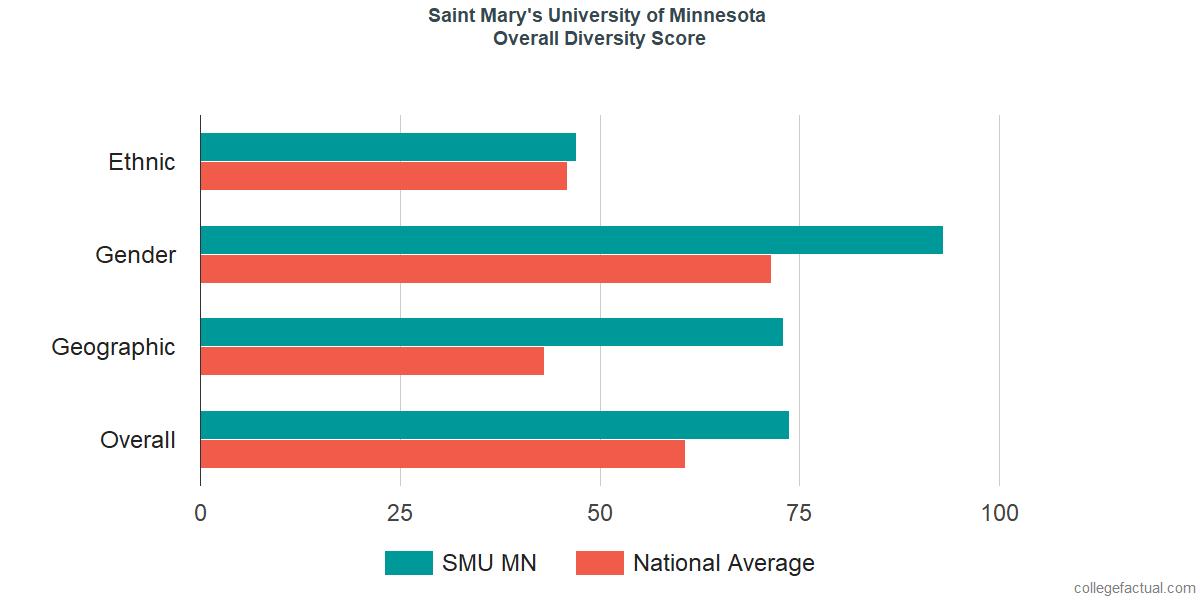 Overall Diversity at Saint Mary's University of Minnesota