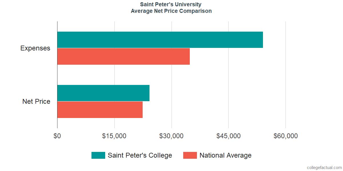 Net Price Comparisons at Saint Peter's University